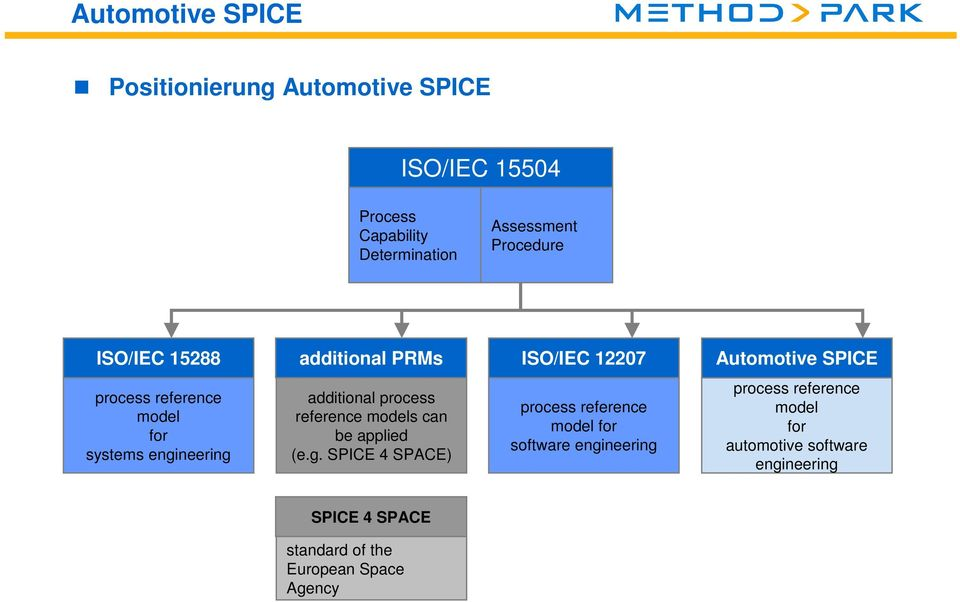 engineering additional process reference models can be applied (e.g. SPICE 4 SPACE) process reference model for