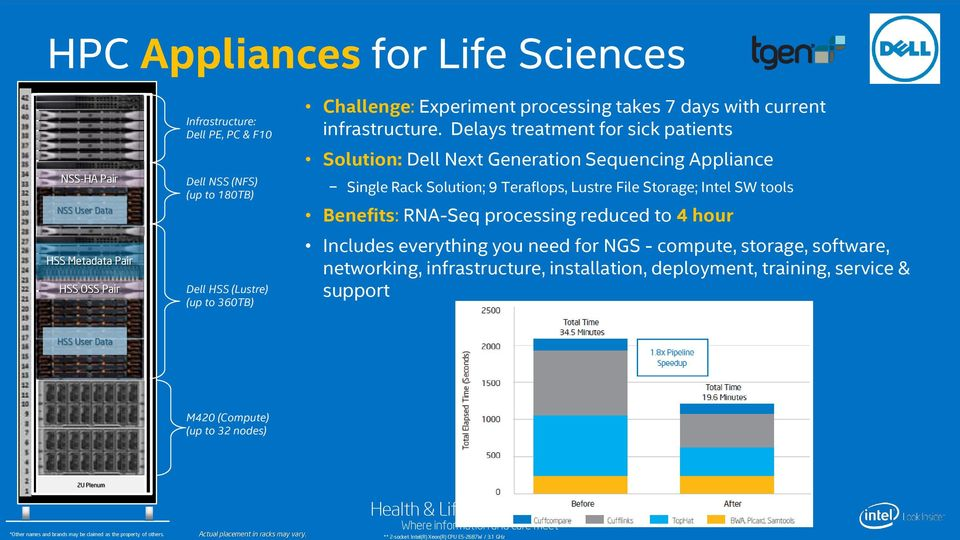 Delays treatment for sick patients Solution: Dell Next Generation Sequencing Appliance Single Rack Solution; 9 Teraflops, Lustre File Storage; Intel SW tools Benefits: RNA-Seq processing reduced to 4