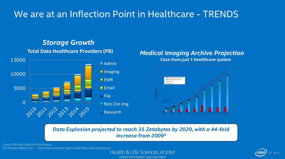 1 healthcare system Data Explosion projected to reach 35 Zetabytes by 2020, with a 44-fold increase from 2009 5