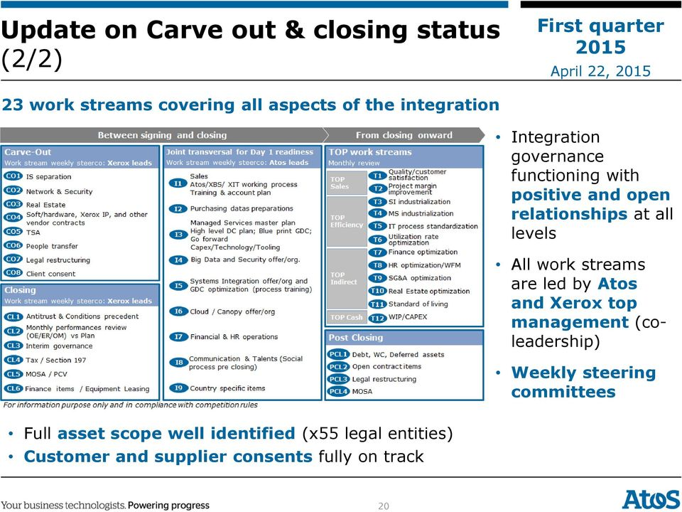 All work streams are led by Atos and Xerox top management (coleadership) Weekly steering committees