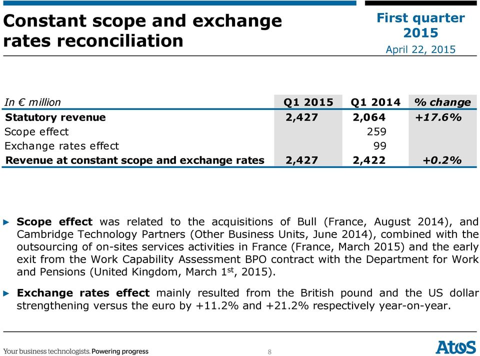 2% Scope effect was related to the acquisitions of Bull (France, August 2014), and Cambridge Technology Partners (Other Business Units, June 2014), combined with the outsourcing of on-sites