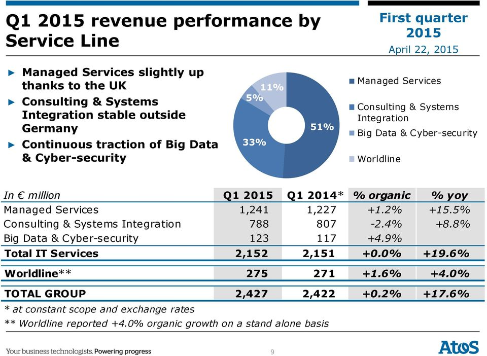 Managed Services 1,241 1,227 +1.2% +15.5% Consulting & Systems Integration 788 807-2.4% +8.8% Big Data & Cyber-security 123 117 +4.9% Total IT Services 2,152 2,151 +0.