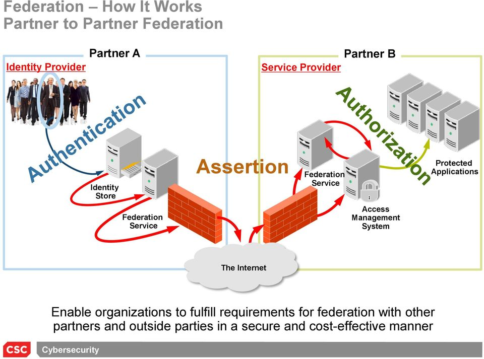 Federation Service Access Management System The Internet Enable organizations to fulfill