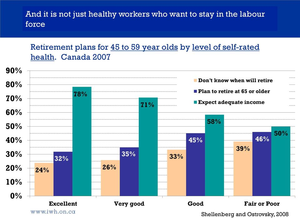 Canada 2007 24% 32% 78% 26% 35% 71% 33% Don't know when will retire Plan to retire at 65 or older