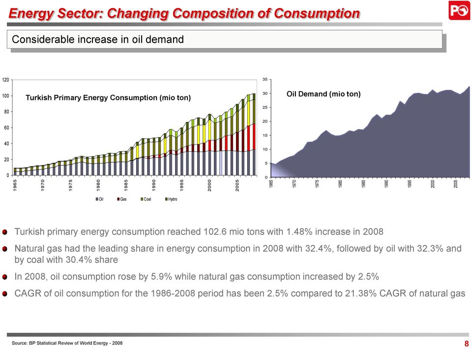 48% increase in 2008 Natural gas had the leading share in energy consumption in 2008 with 32.4%, followed by oil with 32.3% and by coal with 30.4% share In 2008, oil consumption rose by 5.
