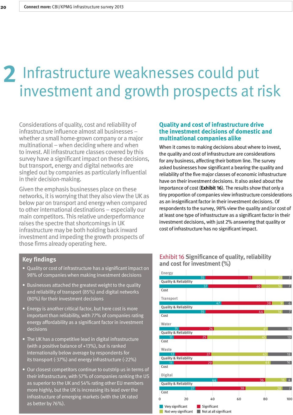 All infrastructure classes covered by this survey have a significant impact on these decisions, but transport, energy and digital networks are singled out by companies as particularly influential in