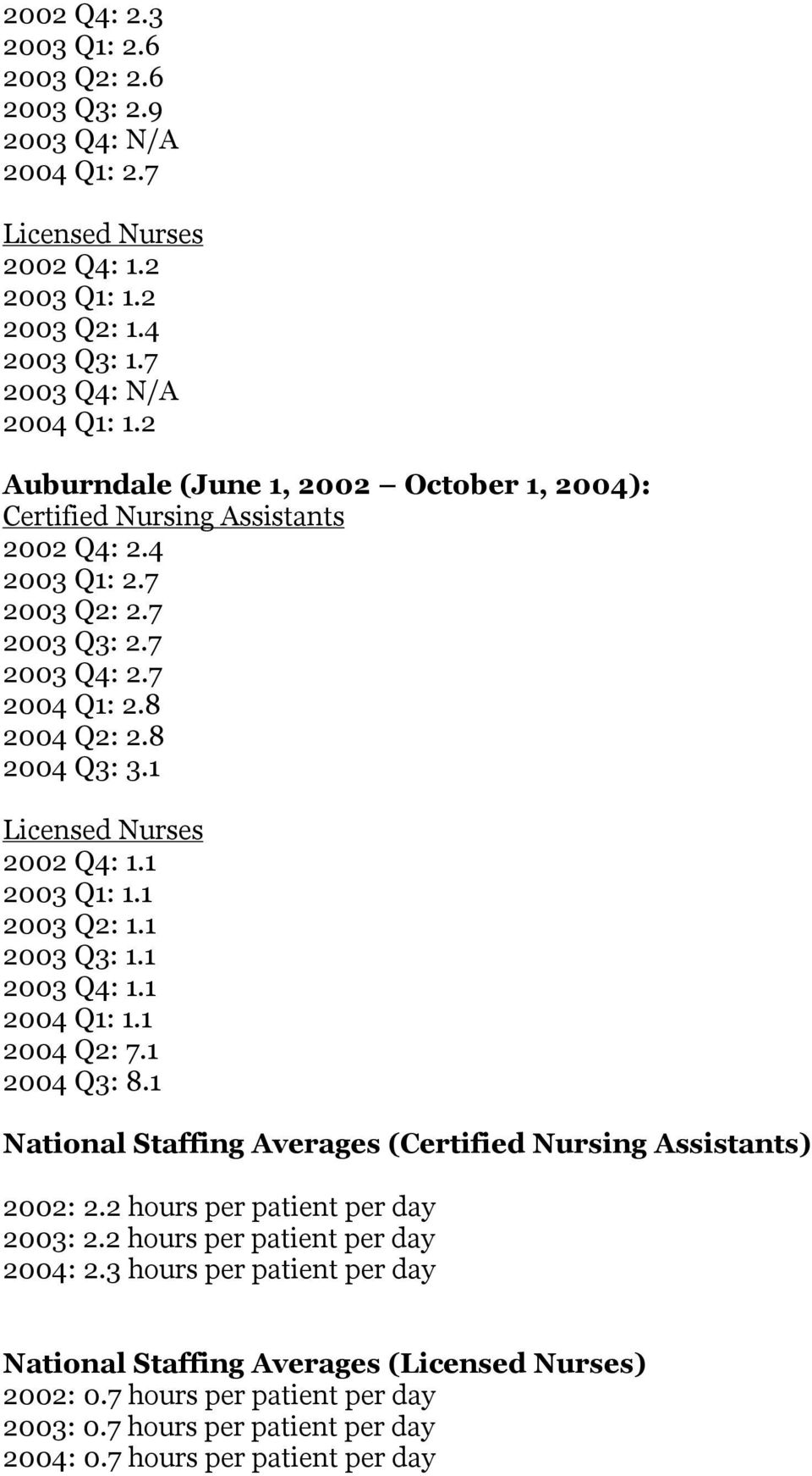 1 Licensed Nurses 2002 Q4: 1.1 2003 Q1: 1.1 2003 Q2: 1.1 2003 Q3: 1.1 2003 Q4: 1.1 2004 Q1: 1.1 2004 Q2: 7.1 2004 Q3: 8.1 National Staffing Averages (Certified Nursing Assistants) 2002: 2.