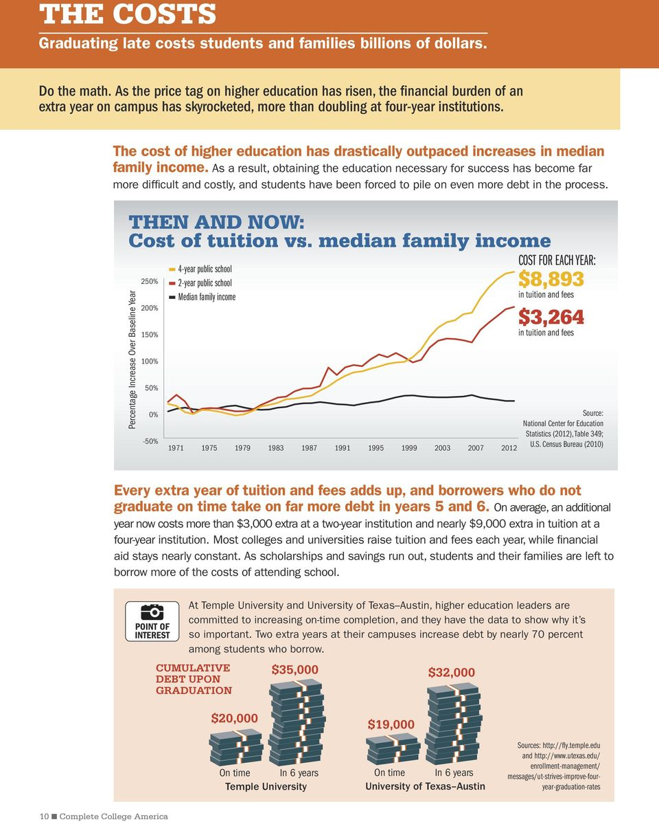 The cost of higher education has drastically outpaced increases in median family income.