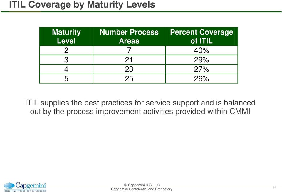 ITIL supplies the best practices for service support and is