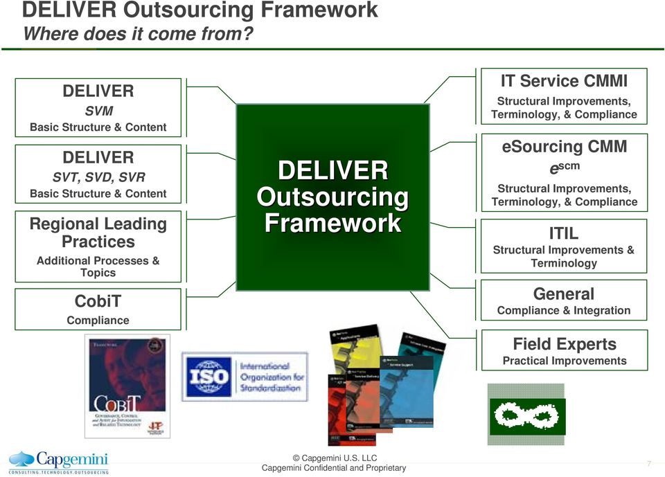 Processes & Topics CobiT Compliance DELIVER Outsourcing Framework IT Service CMMI Structural Improvements, Terminology, &