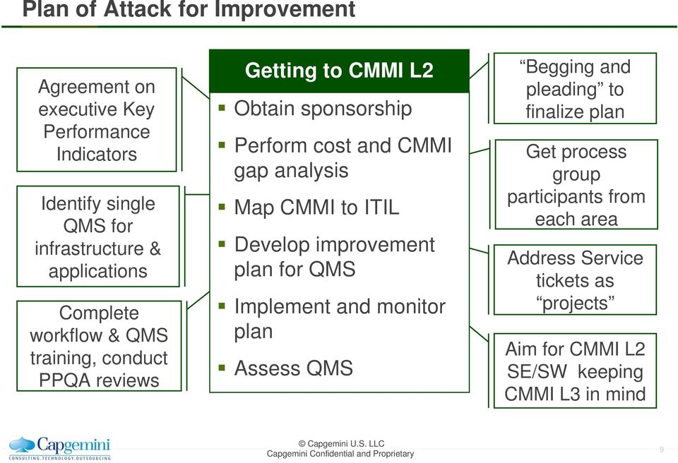gap analysis Map CMMI to ITIL Develop improvement plan for QMS Implement and monitor plan Assess QMS Begging and pleading to