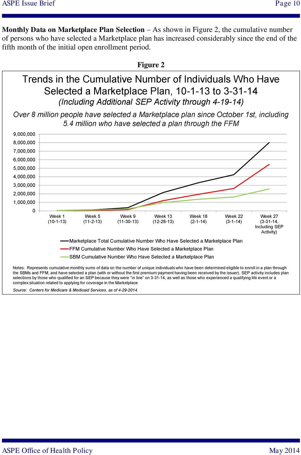 Figure 2 Trends in the Cumulative Number of Individuals Who Have Selected a Marketplace Plan, 10-1-13 to 3-31-14 (Including Additional SEP Activity through 4-19-14) Over 8 million people have