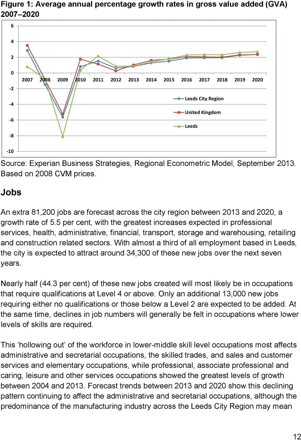 Jobs An extra 81,200 jobs are forecast across the city region between 2013 and 2020, a growth rate of 5.
