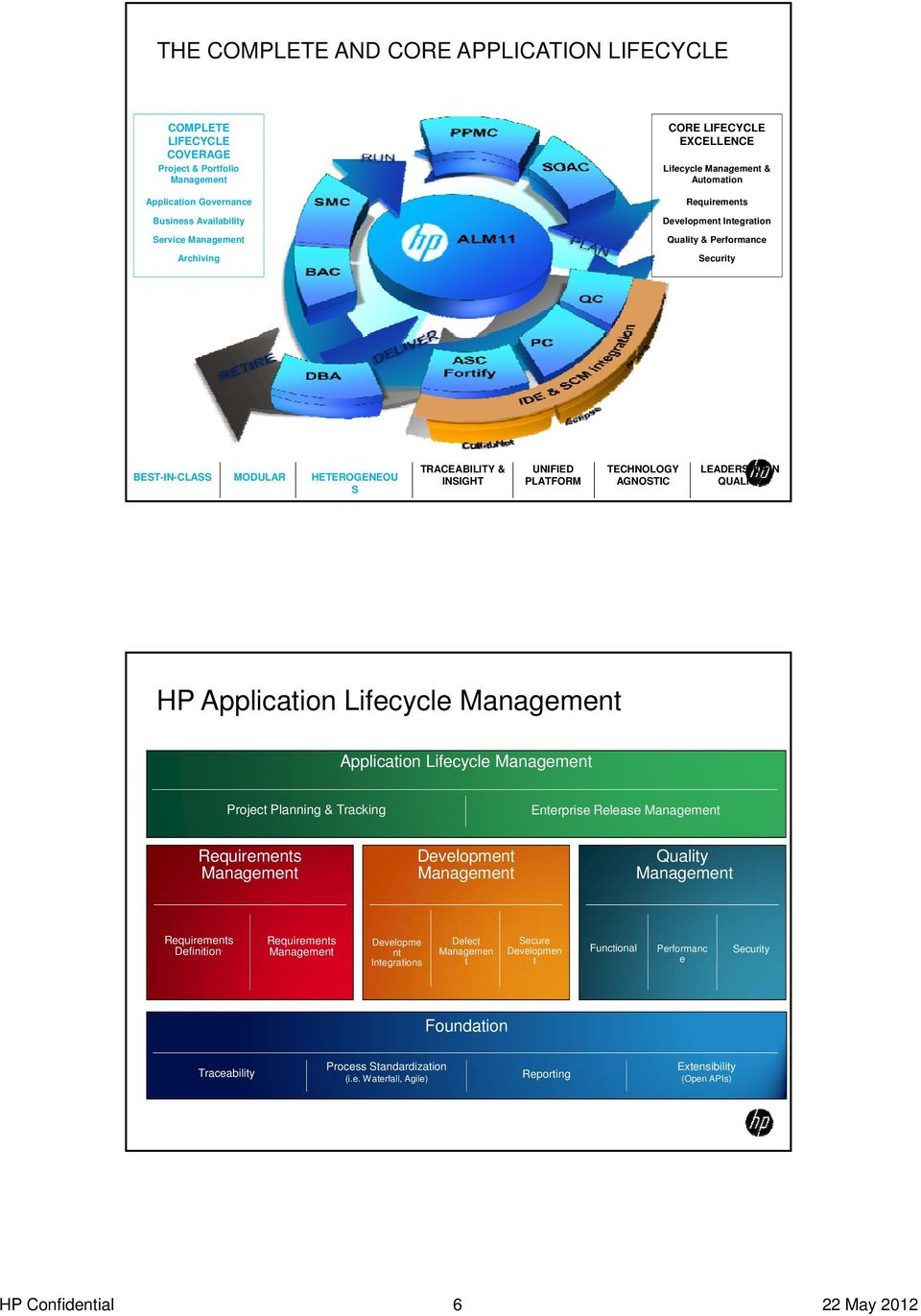 TECHNOLOGY AGNOSTIC LEADERSHIP IN QUALITY HP Application Lifecycle Management Application Lifecycle Management Project Planning & Tracking Enterprise Release Management Requirements Management
