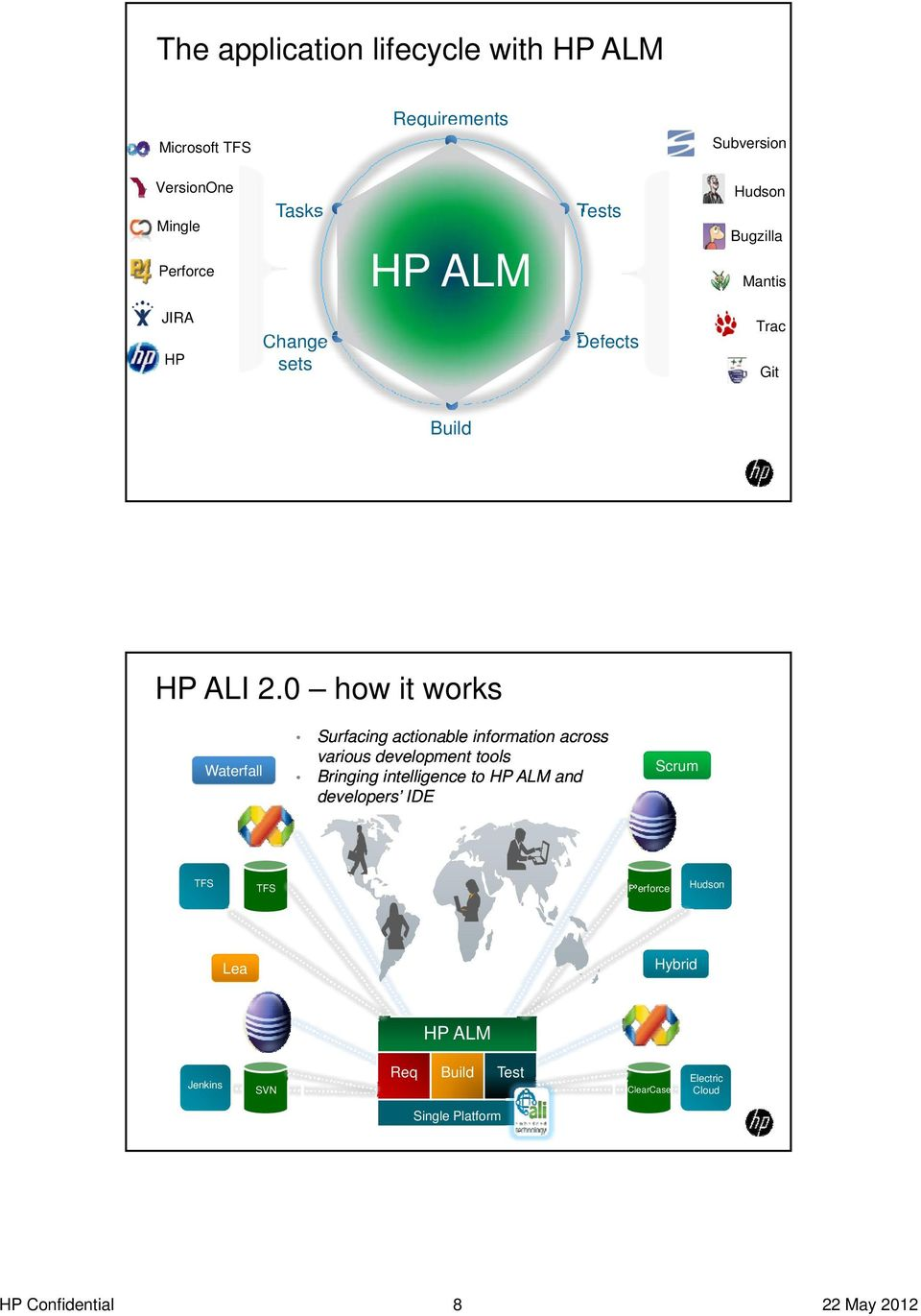 0 how it works Waterfall Surfacing actionable information across various development tools Bringing intelligence to HP