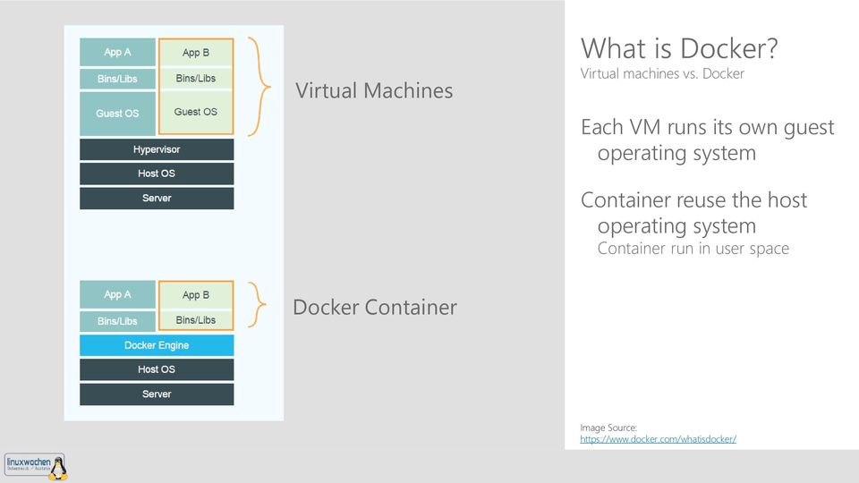 reuse the host operating system Container run in user space