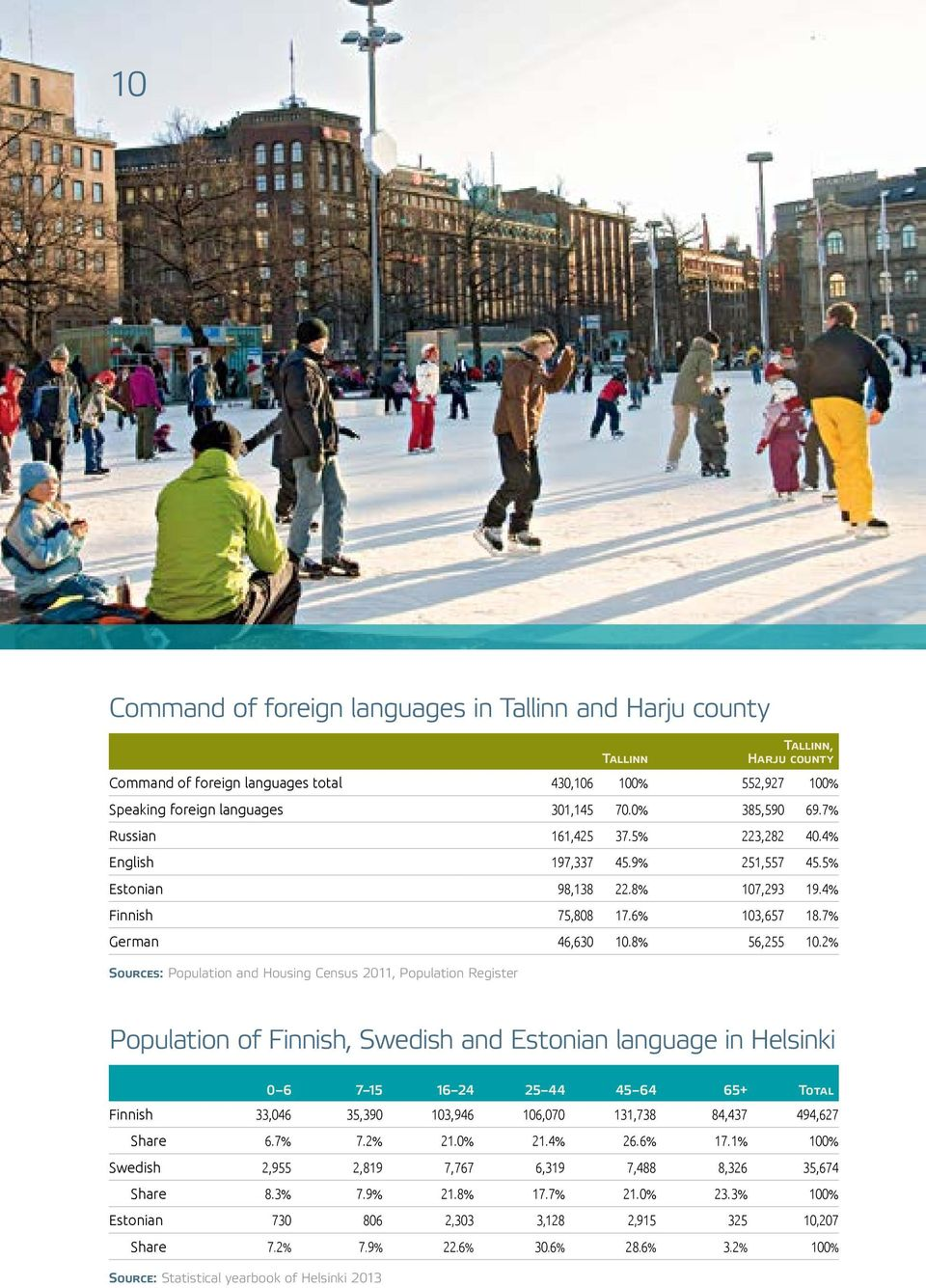 2% Sources: Population and Housing Census 2011, Population Register Population of Finnish, Swedish and Estonian language in Helsinki 0 6 7 15 16 24 25 44 45 64 65+ Total Finnish 33,046 35,390 103,946