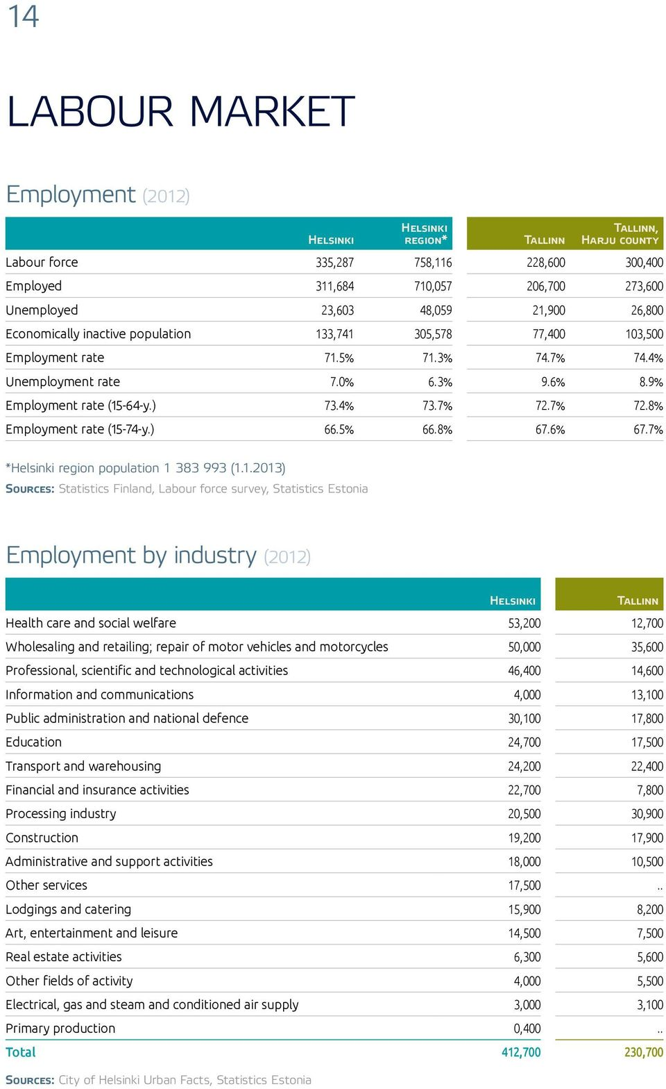 7% 72.7% 72.8% Employment rate (15