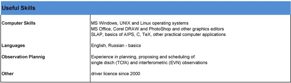 other practical computer applications English, Russian - basics Experience in planning, proposing