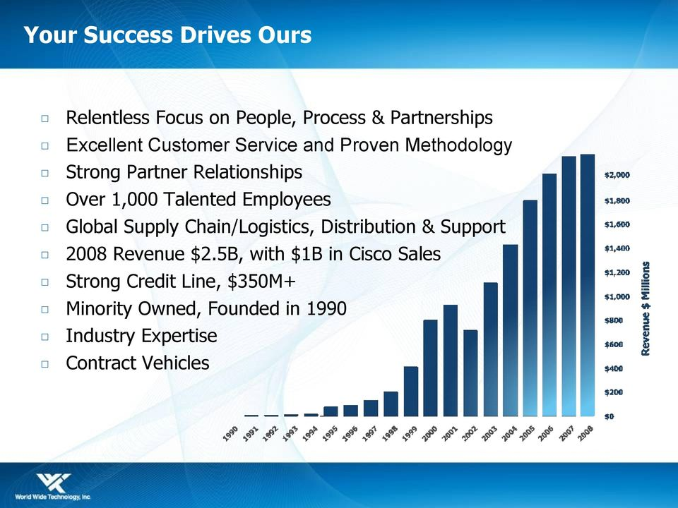Global Supply Chain/Logistics, Distribution & Support 2008 Revenue $2.