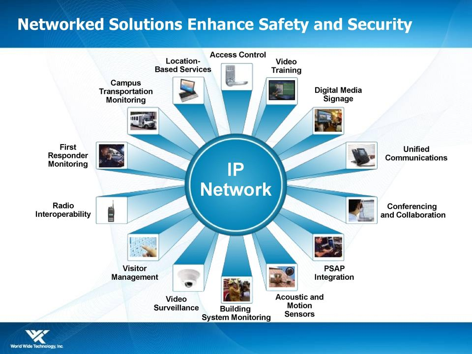 Unified Communications IP Network Radio Interoperability Conferencing and Collaboration