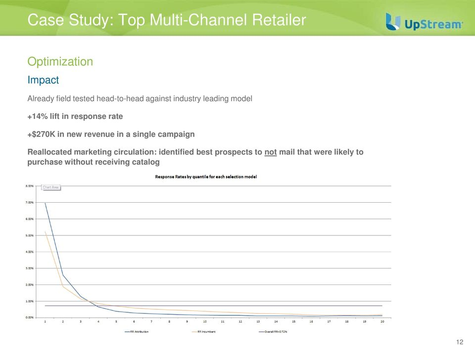 campaign Reallocated marketing circulation: identified best prospects to not mail that were
