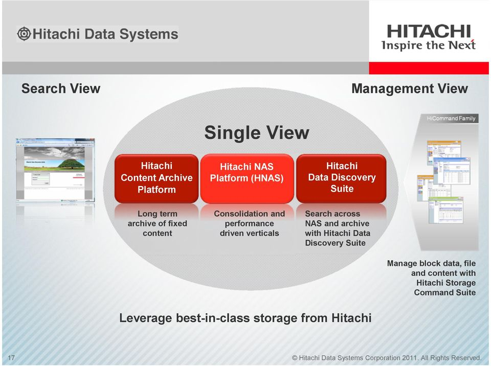 across NAS and archive with Hitachi Data Discovery Suite Manage block data, file and content with Hitachi Storage