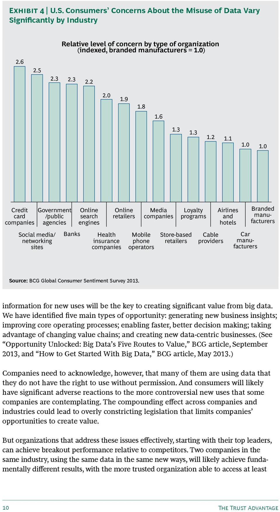 phone operators Media companies Store-based retailers Loyalty programs Cable providers Airlines and hotels Car manufacturers Branded manufacturers Source: BCG Global Consumer Sentiment Survey 2013.