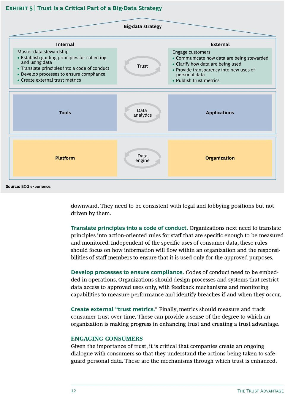 transparency into new uses of personal data Publish trust metrics Tools Data analytics Applications Platform Data engine Organization Source: BCG experience. downward.