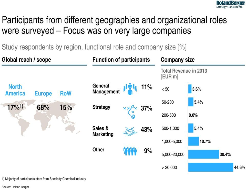 North America Europe RoW General Management 11% < 50 3.6% 17% 1) 68% 15% Strategy 37% 50-200 5.4% 200-500 0.