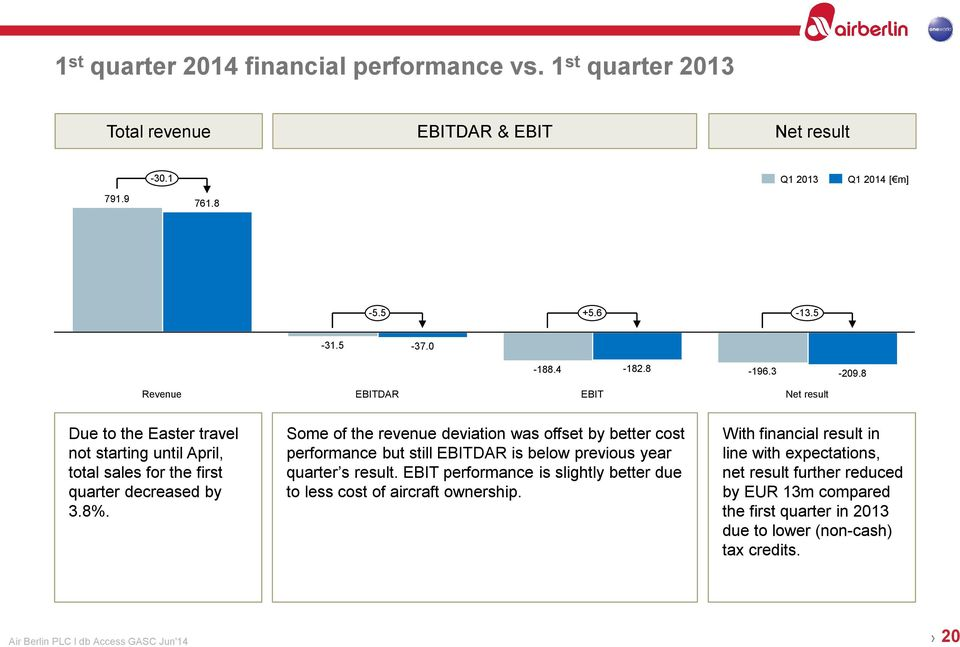 Some of the revenue deviation was offset by better cost performance but still EBITDAR is below previous year quarter s result.