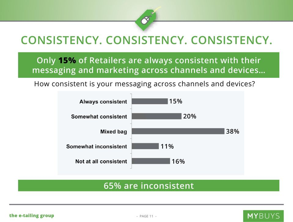 Only 15% of Retailers are always consistent with their messaging