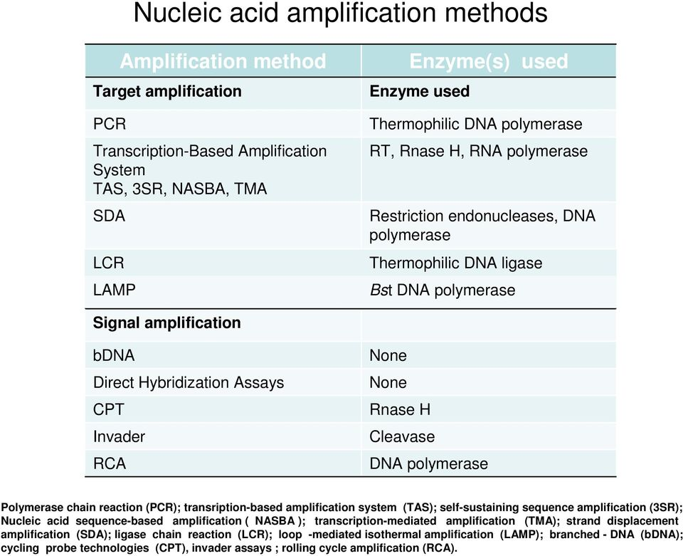 None Rnase H Cleavase DNA polymerase Polymerase chain reaction (PCR); transription-based amplification system (TAS); self-sustaining sequence amplification (3SR); Nucleic acid sequence-based