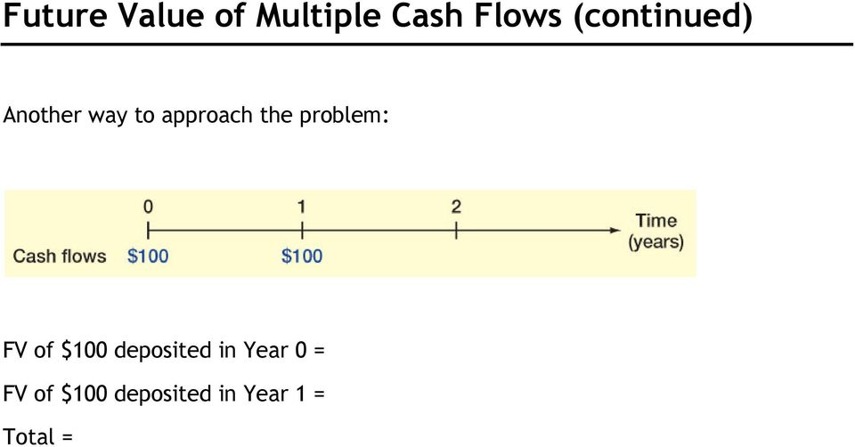 problem: FV of $100 deposited in Year 0