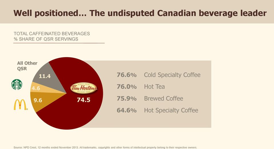 9% Brewed Coffee 64.6% Hot Specialty Coffee Source: NPD Crest, 12 months ended November 2013.