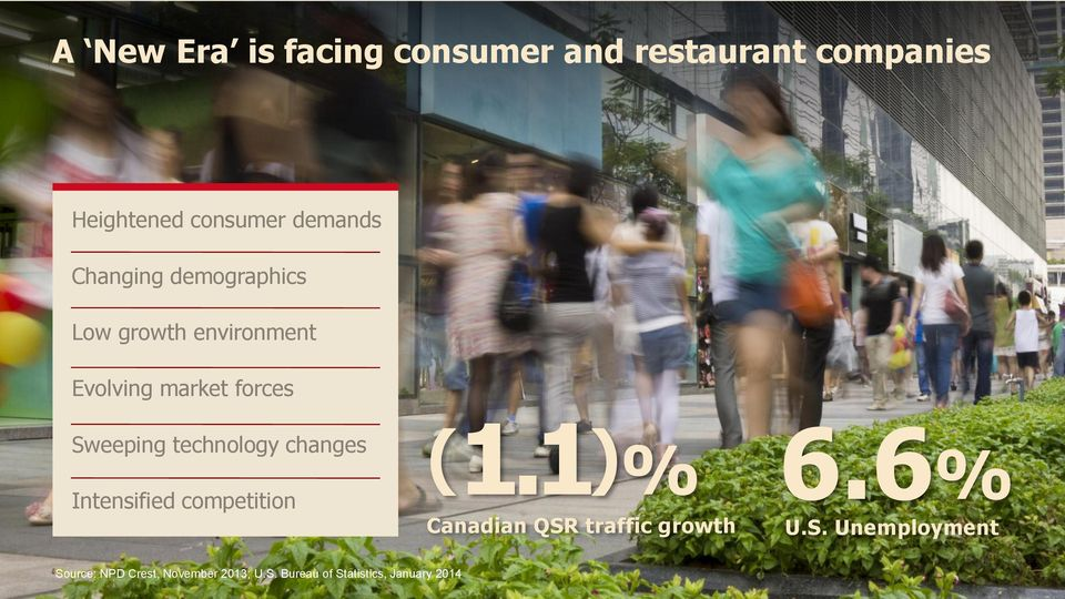 technology changes Intensified competition (1.1)% Canadian QSR traffic growth 6.