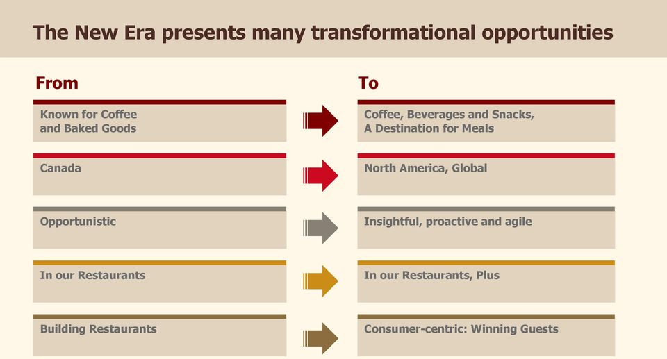North America, Global Opportunistic Insightful, proactive and agile In our