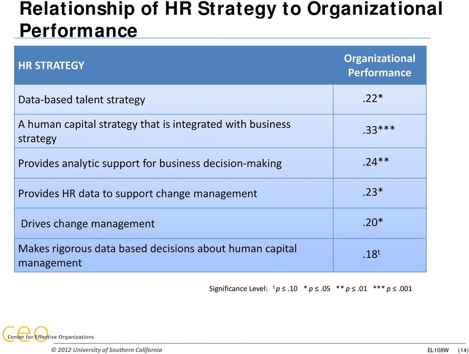 33*** Provides analytic support for business decision making.24** Provides HR data to support change management.