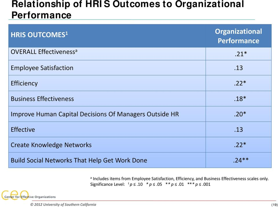 18* Improve Human Capital Decisions Of Managers Outside HR.20* Effective.13 Create Knowledge Networks.