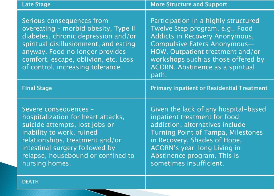 Outpatient treatment and/or workshops such as those offered by ACORN. Abstinence as a spiritual path.