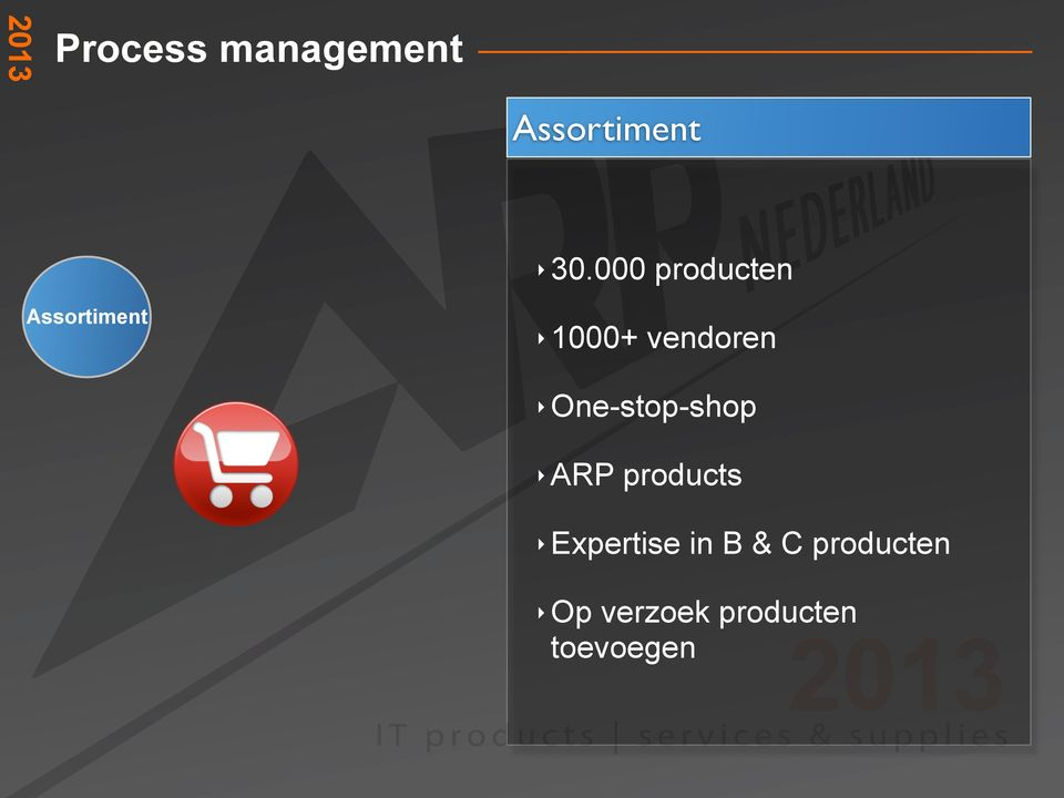 One-stop-shop ARP products Expertise in