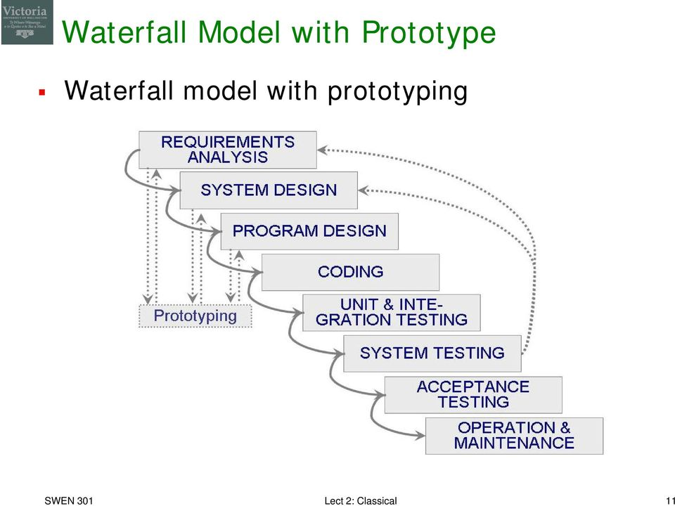 model with prototyping