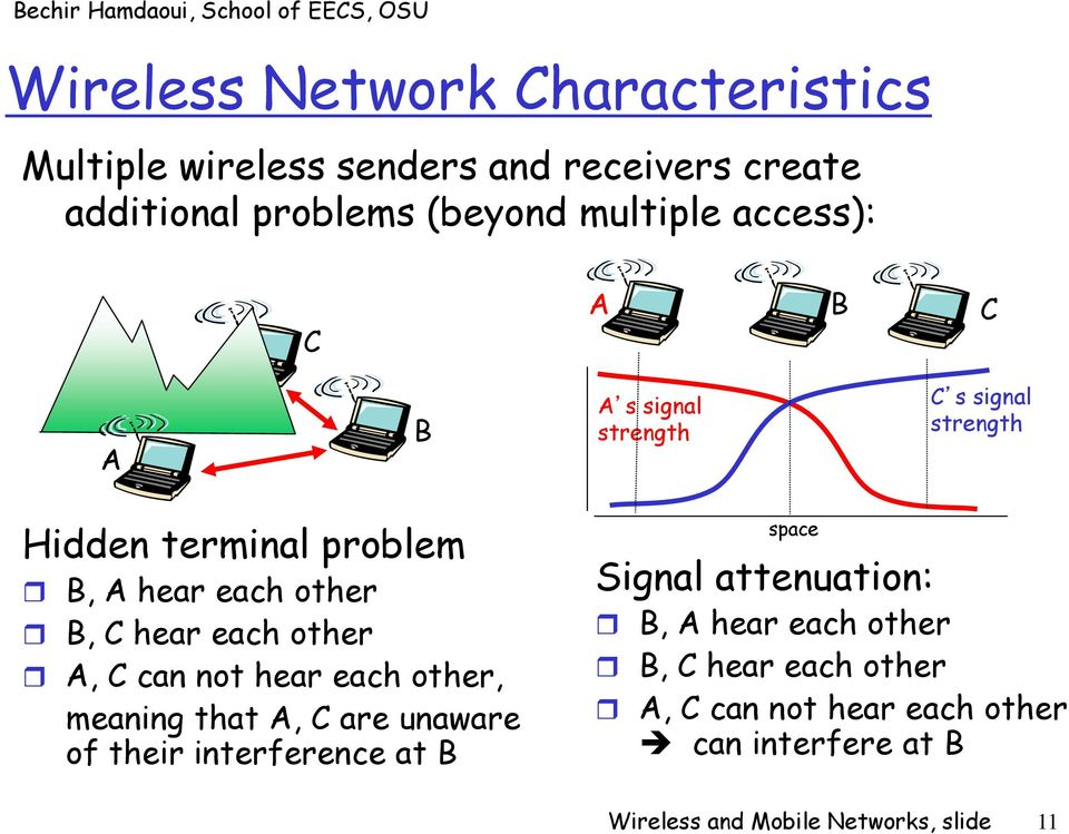 other A, C can not hear each other, meaning that A, C are unaware of their interference at B space Signal attenuation: B,