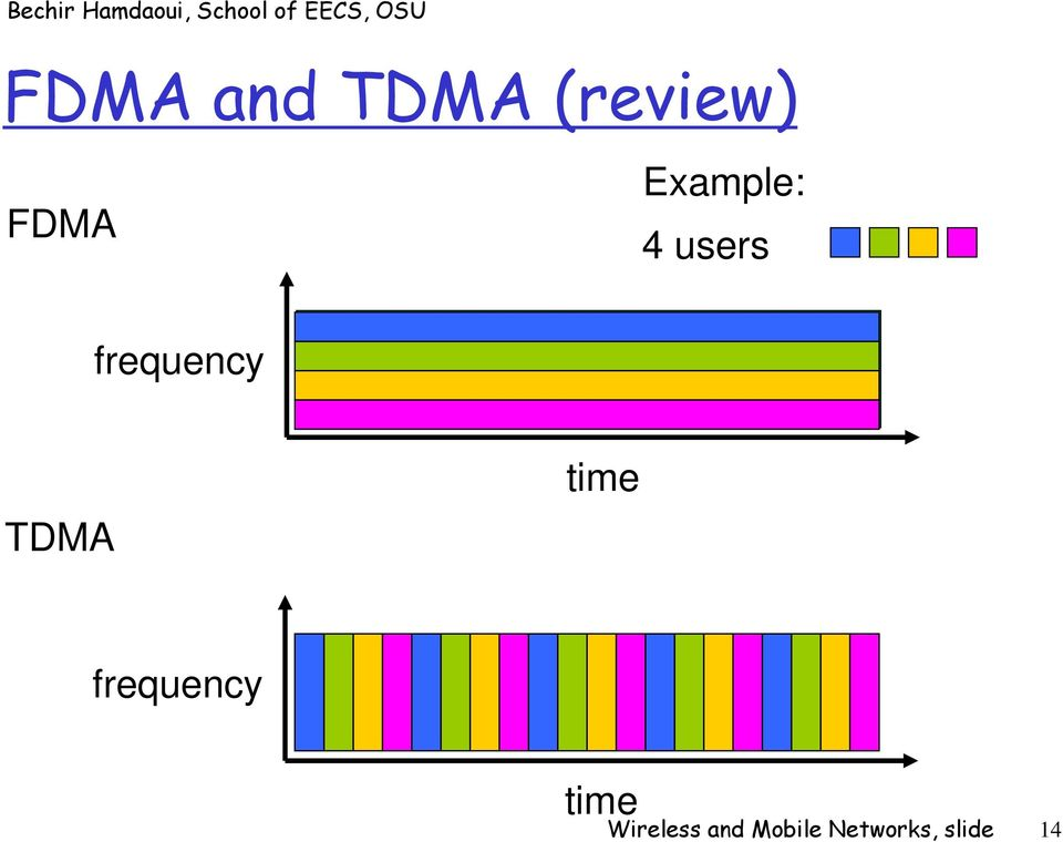 TDMA time frequency time