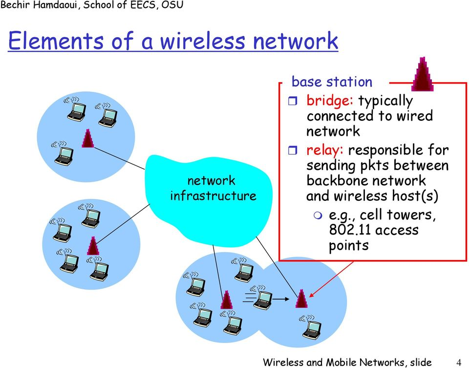 sending pkts between backbone network and wireless host(s) e.g., cell towers, 802.