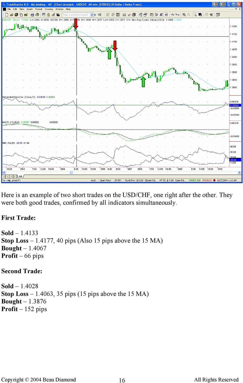 4133 Stop Loss 1.4177, 40 pips (Also 15 pips above the 15 MA) Bought 1.
