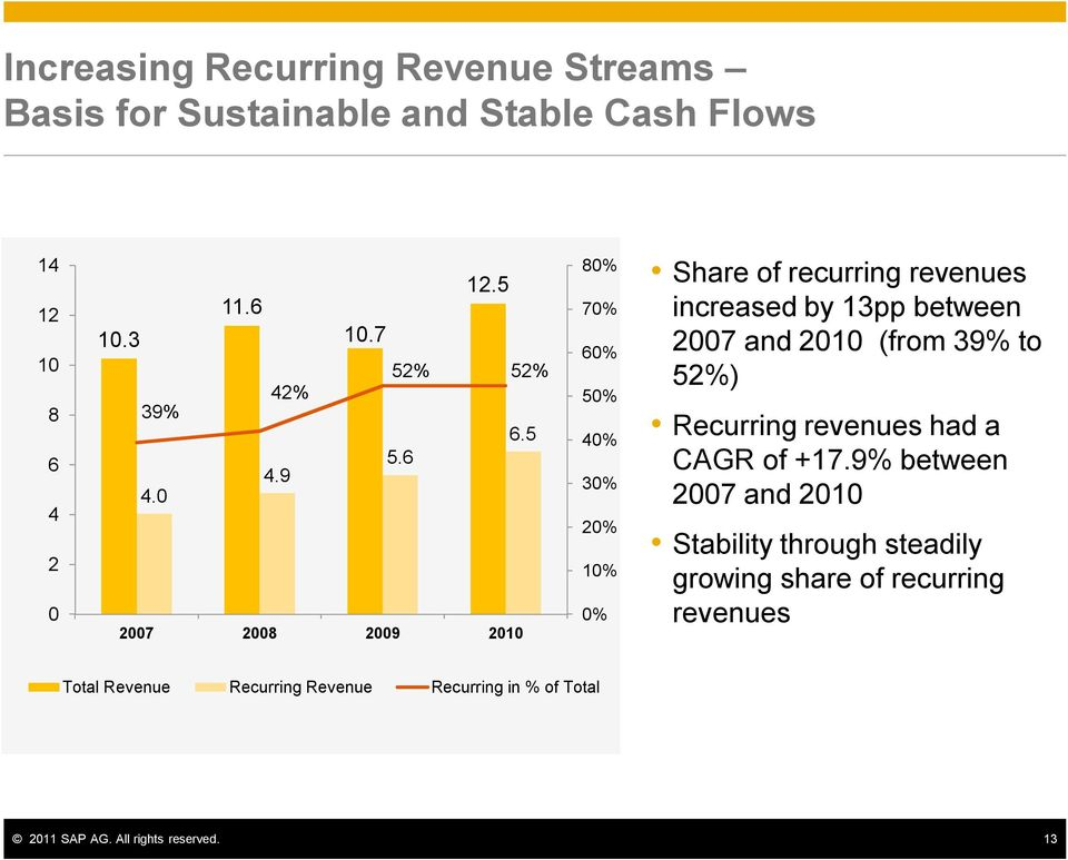 5 80% 70% 60% 50% 40% 30% 20% 10% 0% Share of recurring revenues increased by 13pp between 2007 and 2010 (from 39% to 52%) Recurring