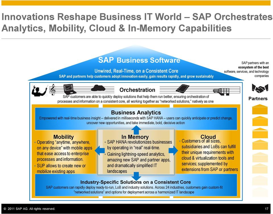 processes and information on a consistent core, all working together as networked solutions, natively as one SAP partners with an ecosystem of the best software, services, and technology companies