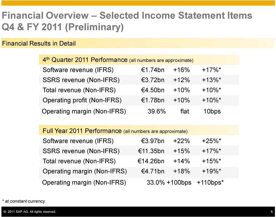 78bn +10% +10%* Operating margin (Non-IFRS) 39.6% flat 10bps* Full Year 2011 Performance (all numbers are approximate) Software revenue (IFRS) 3.