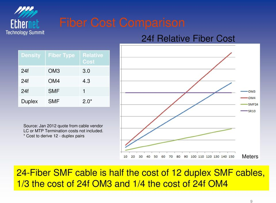 0* 24f Relative Fiber Cost Source: Jan 2012 quote from cable vendor LC or MTP Termination